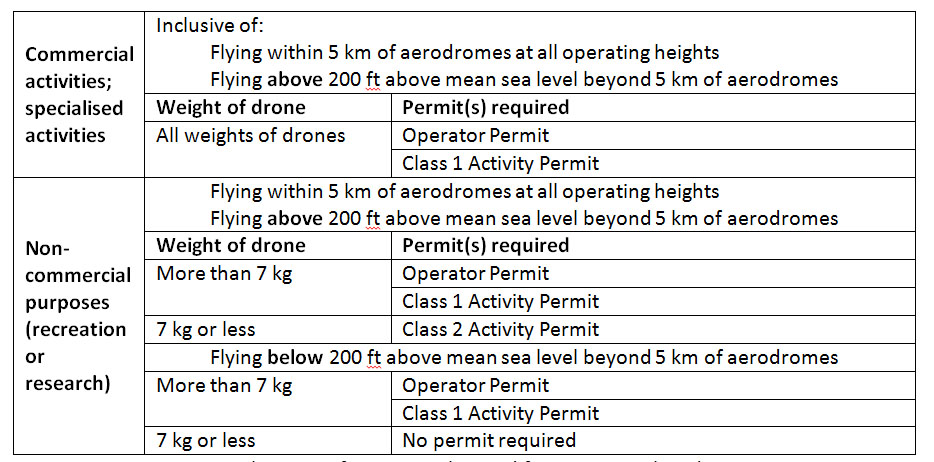 drone permit table