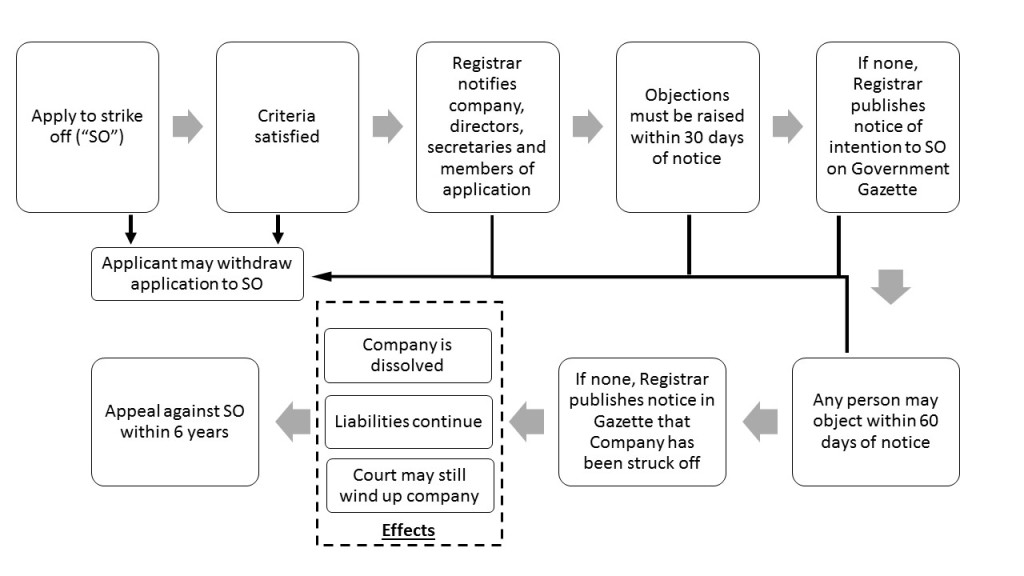 Striking Off a Company | SingaporeLegalAdvice com