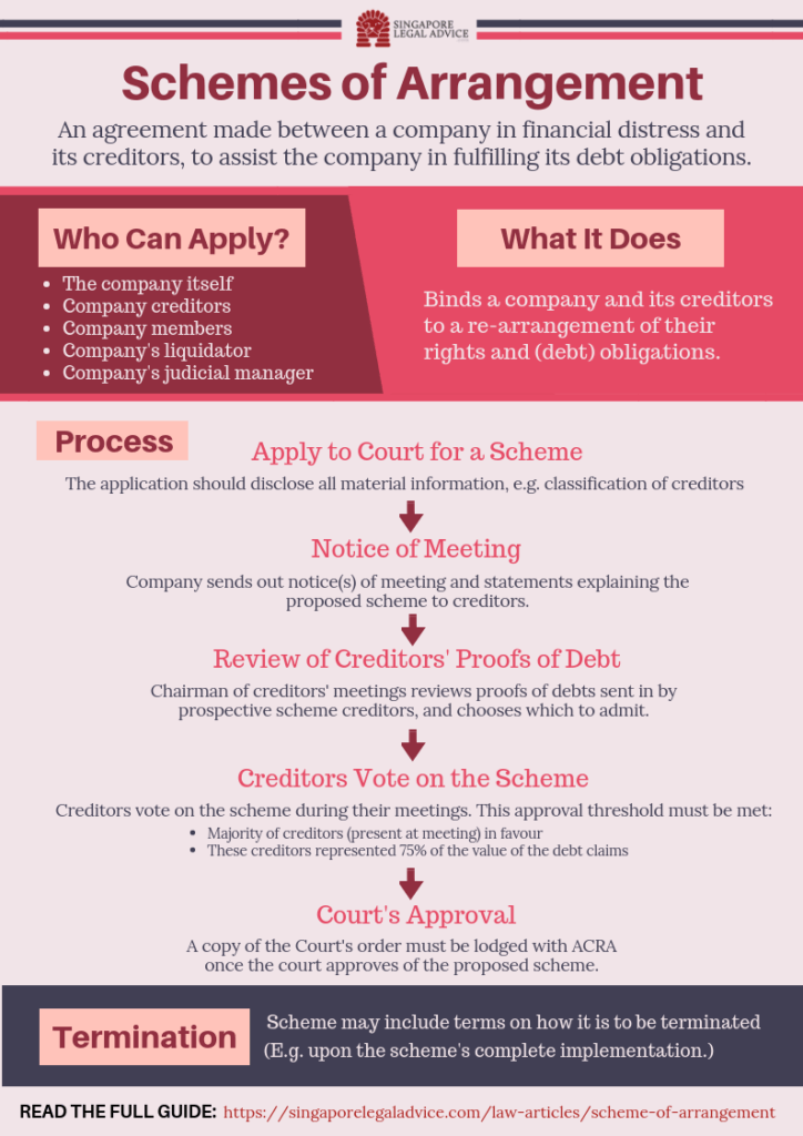Infographic showing the process of obtaining a scheme of arrangement in Singapore - (1) apply to court for a scheme; (2) notice of meeting; (3) review of creditors' proofs of debt; (4) creditors vote on the scheme; and (5) court's approval