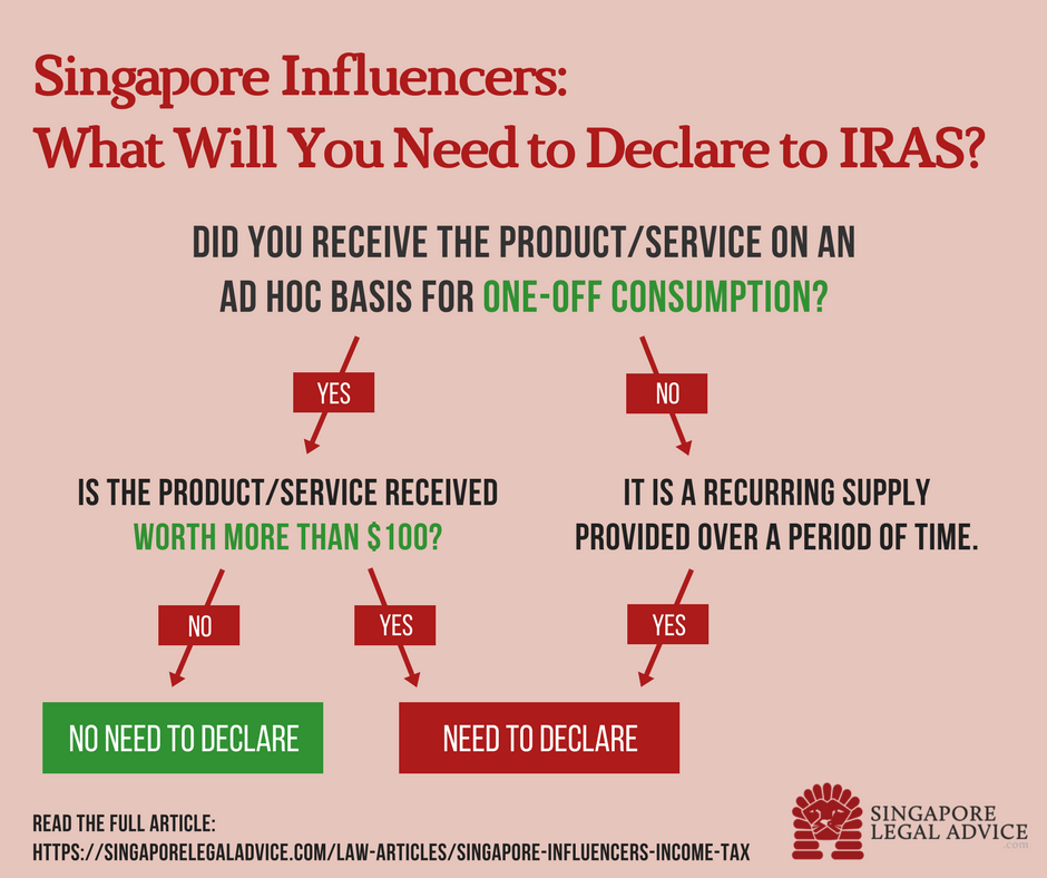 Infographic on what Singapore influencers need and need not declare for income tax purposes. Products/services received as a recurring supply or provided over a period of time will need to be declared. On the other hand, products/services received on an ad hoc basis for one-off consumption will only need to be declared if they are worth more than $100.