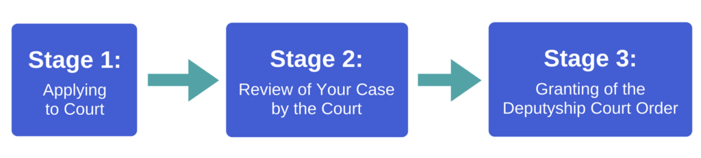 Stage 1: Applying to Court. Stage 2: Review of Your Case by the Court. Stage 3: Granting of the Deputyship Court Order