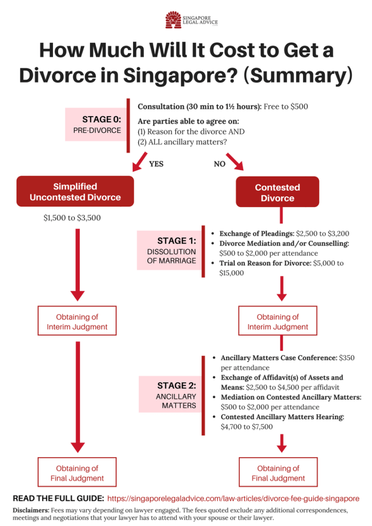 Infographic to summarise how much a divorce could cost in Singapore.