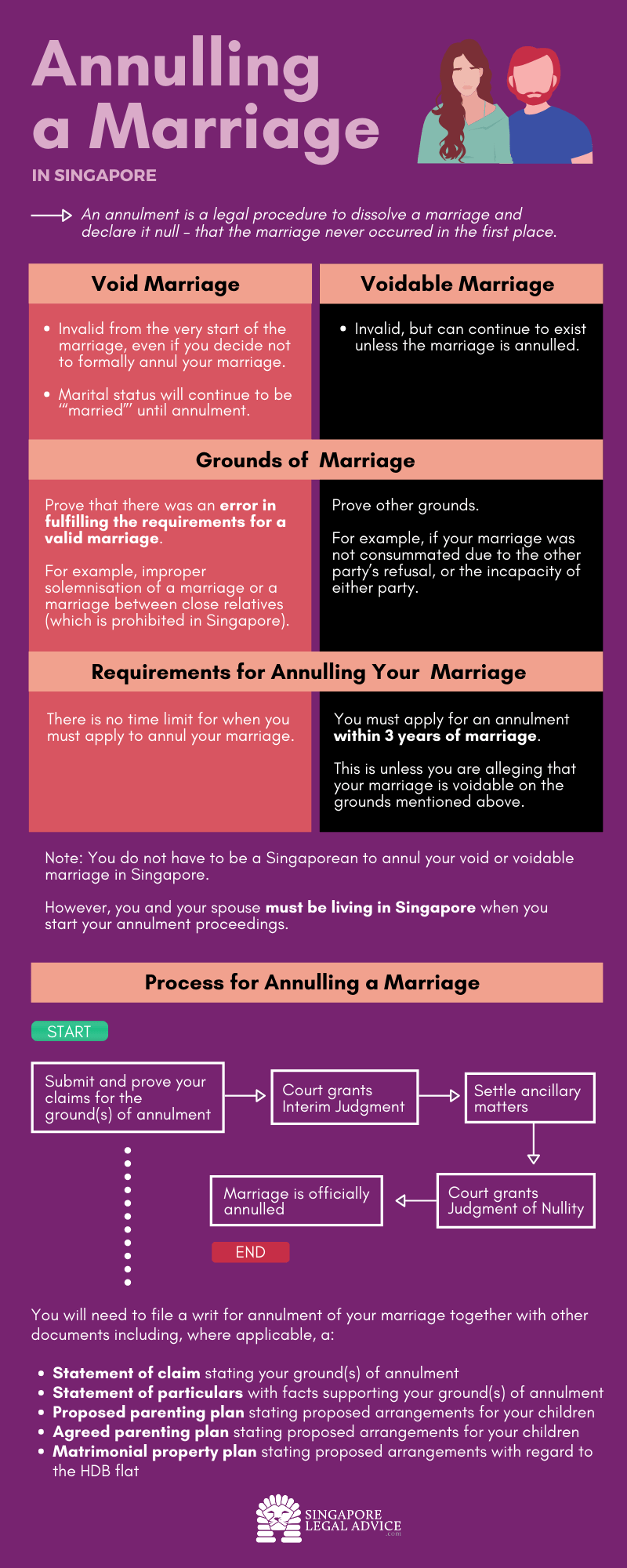 annulment of marriage infographic