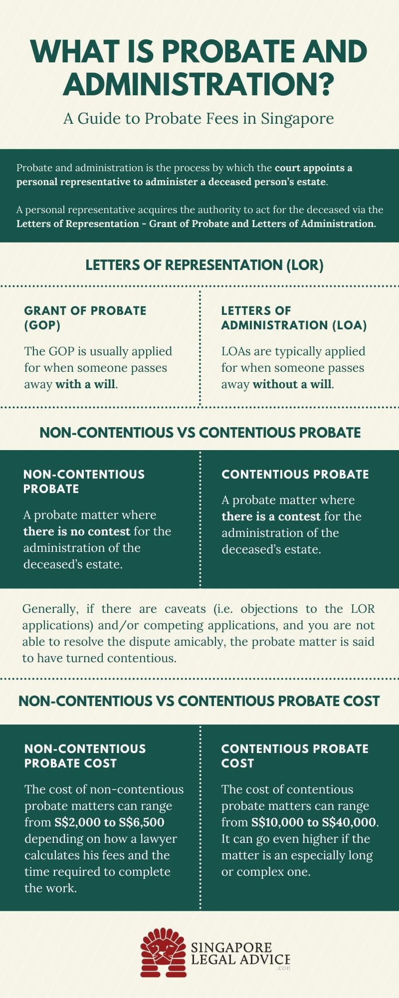 infographic for probate and administration fees in Singapore