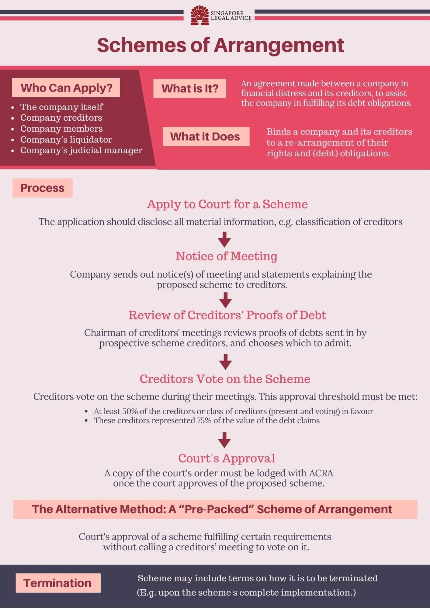 scheme of aarrangement infographic